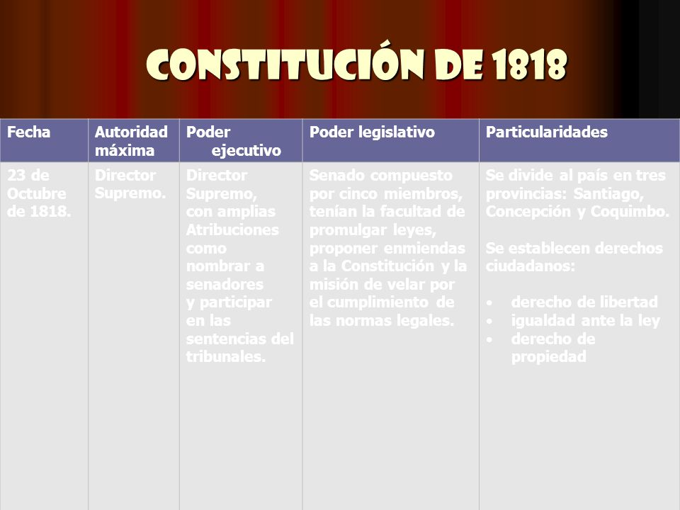 Constitución de 1818 Fecha Autoridad máxima Poder ejecutivo