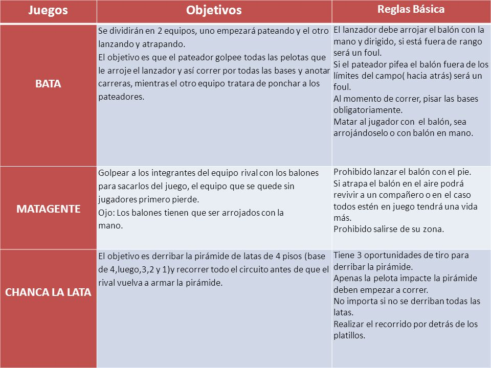 Juegos Objetivos Reglas Básica BATA MATAGENTE CHANCA LA LATA
