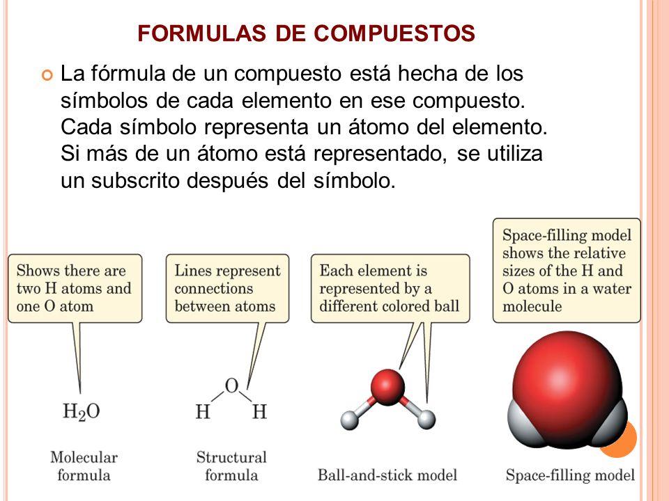 FORMULAS DE COMPUESTOS