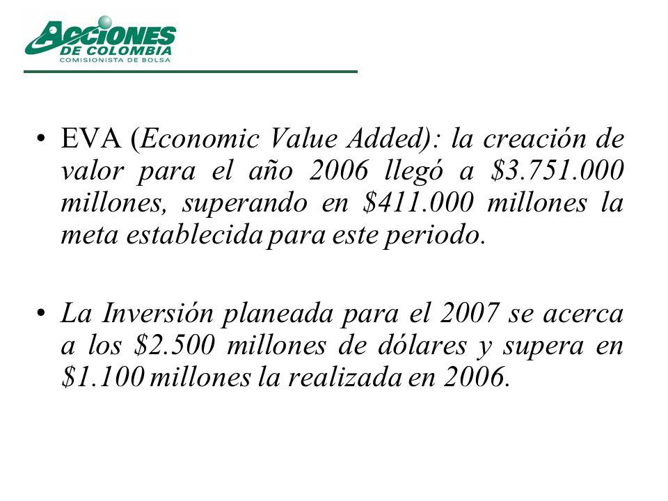 EVA (Economic Value Added): la creación de valor para el año 2006 llegó a $3.751.000 millones, superando en $411.000 millones la meta establecida para este periodo.
