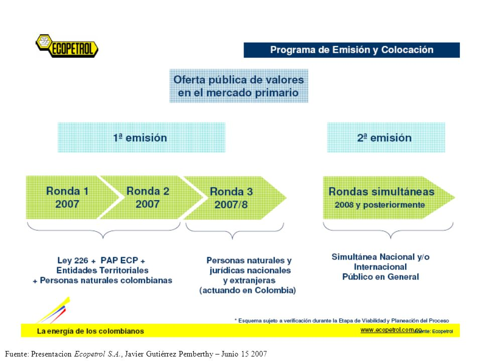 Fuente: Presentacion Ecopetrol S. A