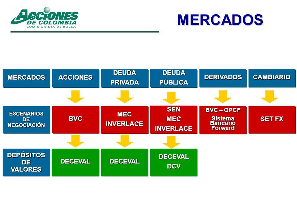 ESCENARIOS DE NEGOCIACIÓN Sistema Bancario Forward