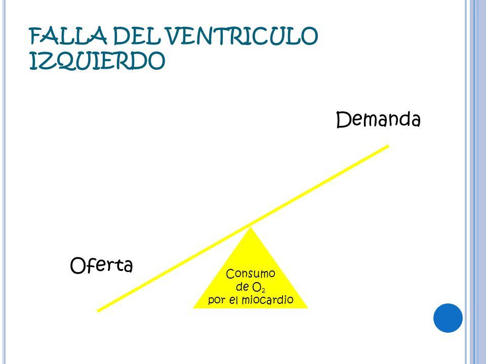 FALLA DEL VENTRICULO IZQUIERDO