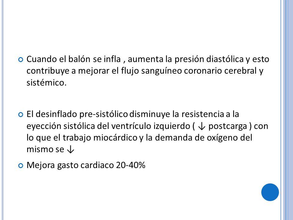Mejora gasto cardiaco 20-40%