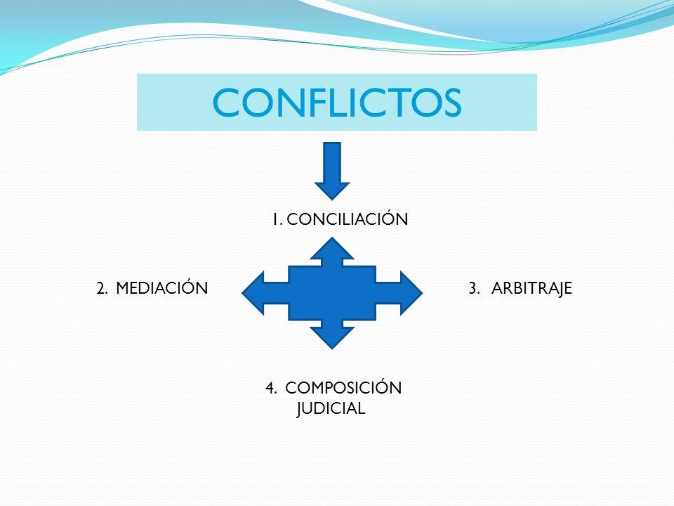 CONFLICTOS 1. CONCILIACIÓN 2. MEDIACIÓN 3. ARBITRAJE