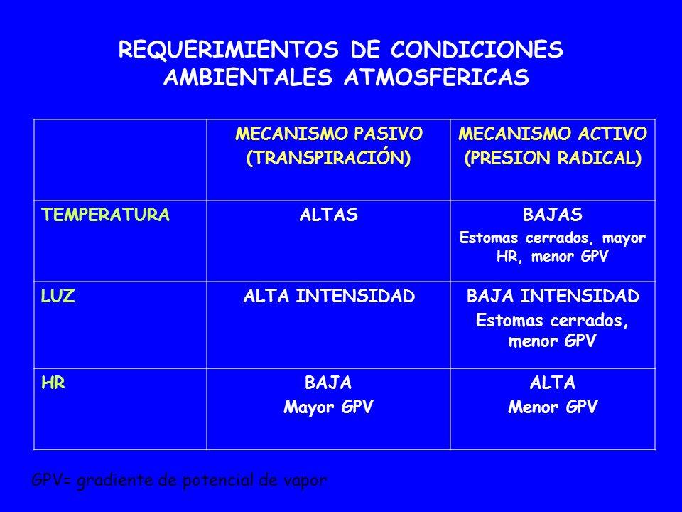 REQUERIMIENTOS DE CONDICIONES AMBIENTALES ATMOSFERICAS