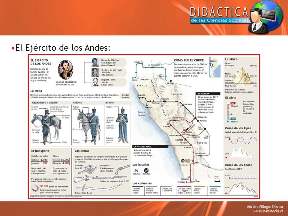 El Ejército de los Andes: