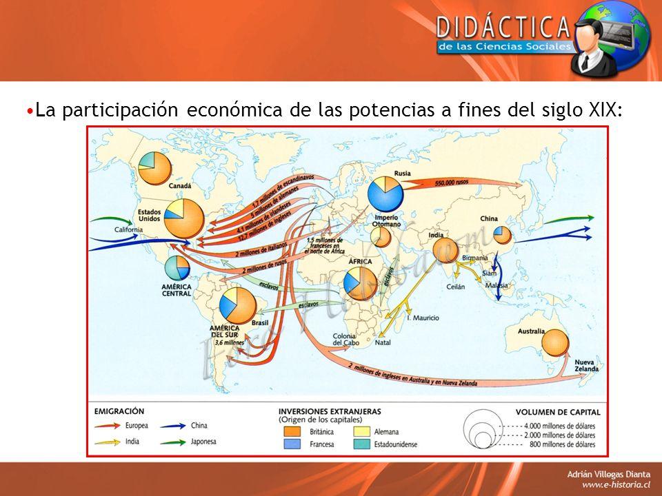 La participación económica de las potencias a fines del siglo XIX: