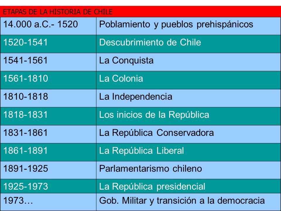 Poblamiento y pueblos prehispánicos 1520-1541 Descubrimiento de Chile