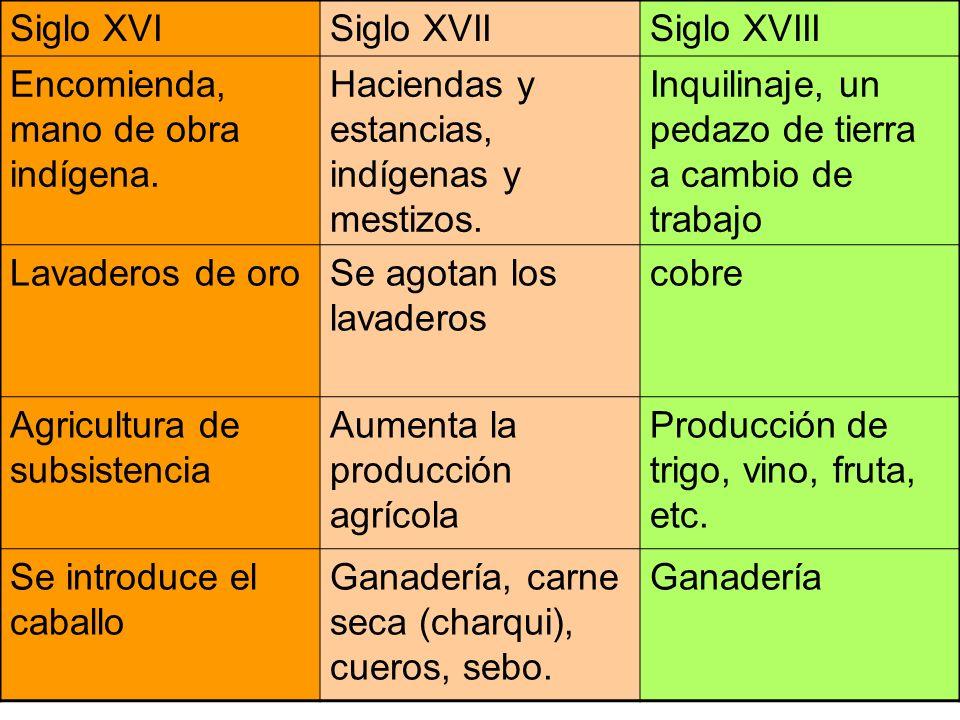 Siglo XVI Siglo XVII. Siglo XVIII. Encomienda, mano de obra indígena. Haciendas y estancias, indígenas y mestizos.