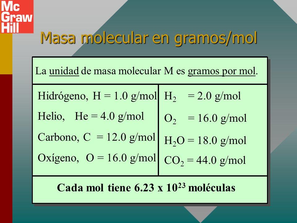 Masa molecular en gramos/mol