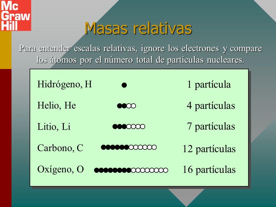 Masas relativas 1 partícula 4 partículas 7 partículas 12 partículas