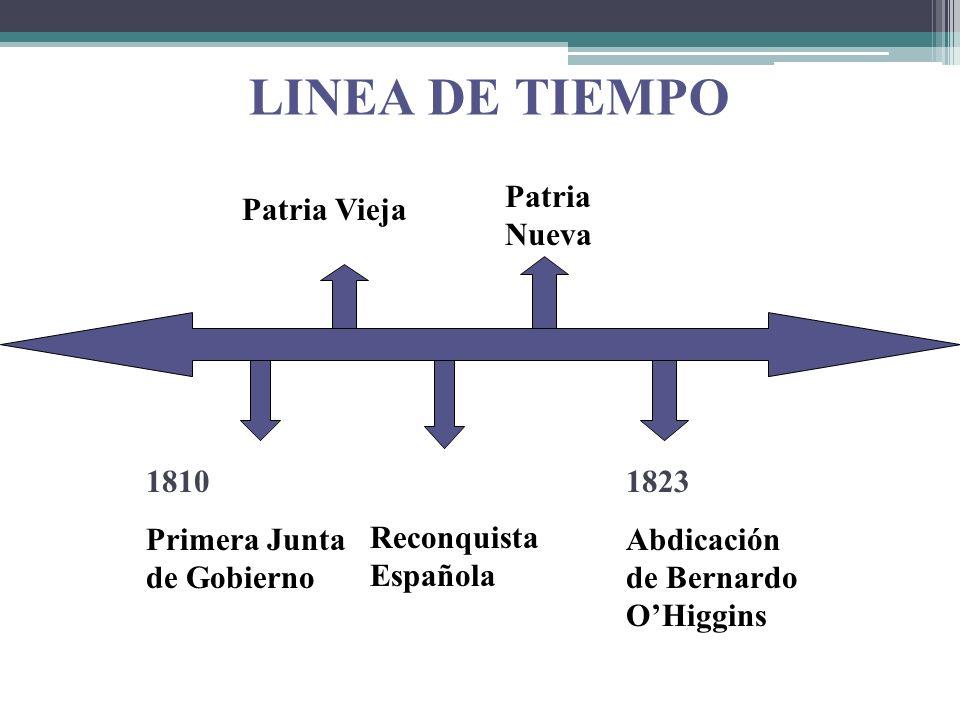 LINEA DE TIEMPO Patria Nueva Patria Vieja 1810