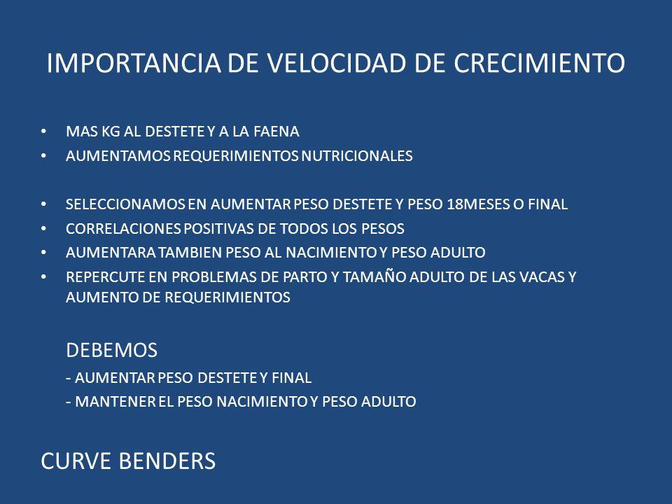 IMPORTANCIA DE VELOCIDAD DE CRECIMIENTO