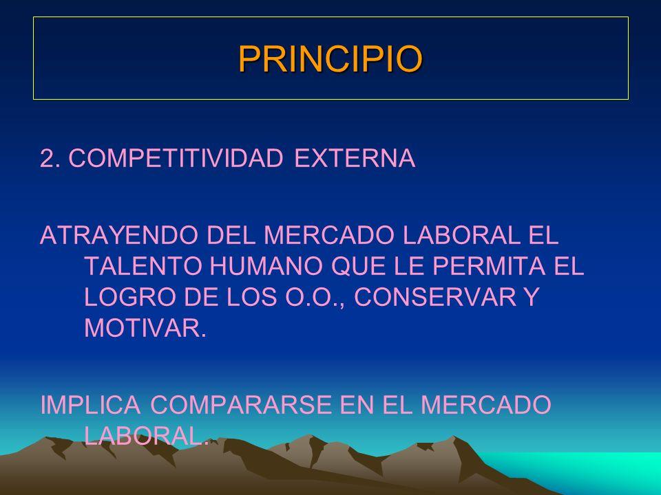PRINCIPIO 2. COMPETITIVIDAD EXTERNA