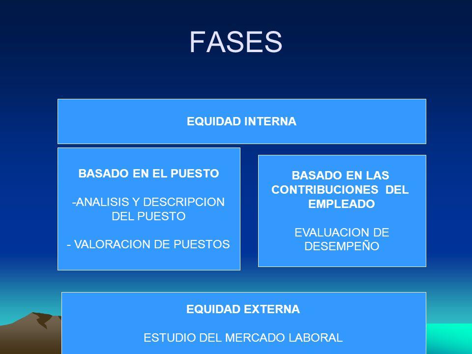 FASES EQUIDAD INTERNA BASADO EN EL PUESTO BASADO EN LAS