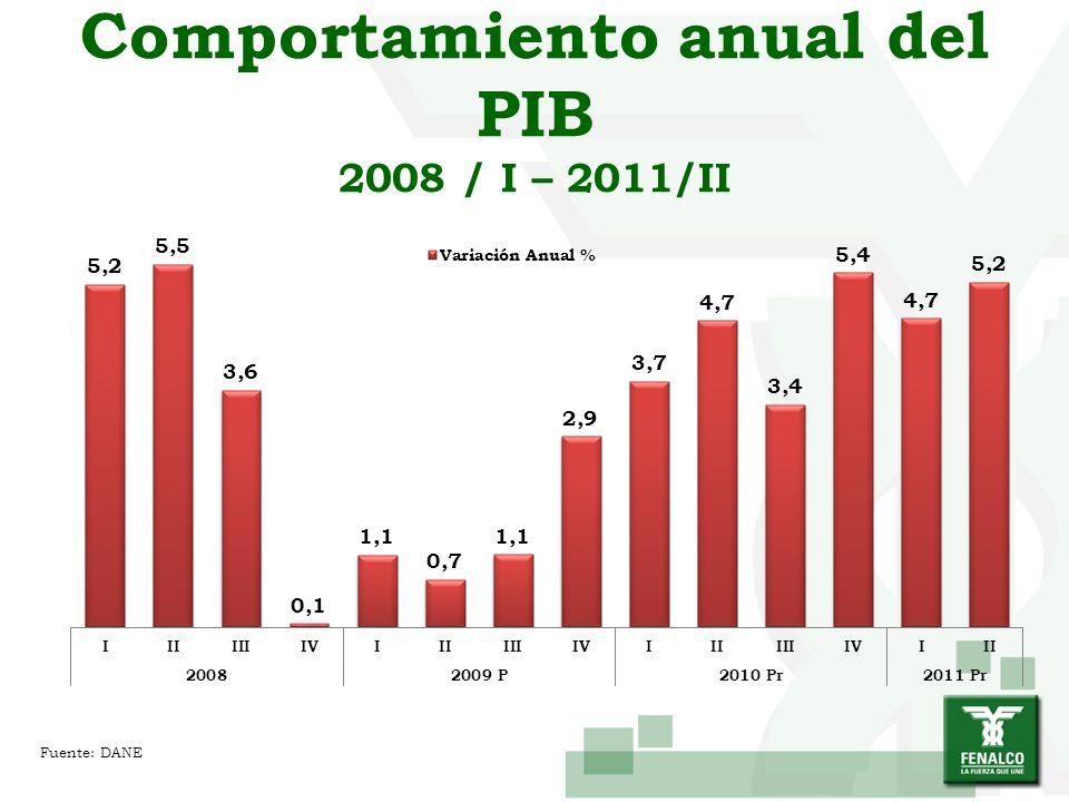 Comportamiento anual del PIB 2008 / I – 2011/II