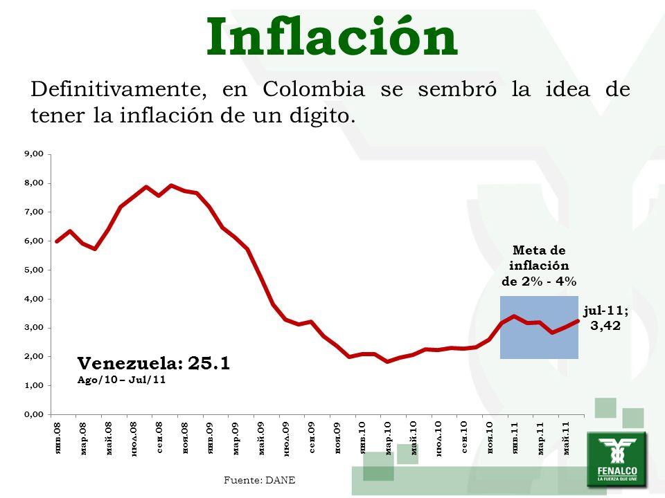 Meta de inflación de 2% - 4%