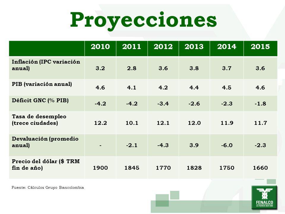 Proyecciones 2010. 2011. 2012. 2013. 2014. 2015. Inflación (IPC variación anual) 3.2. 2.8. 3.6.