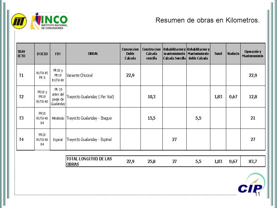 Resumen de obras en Kilometros.