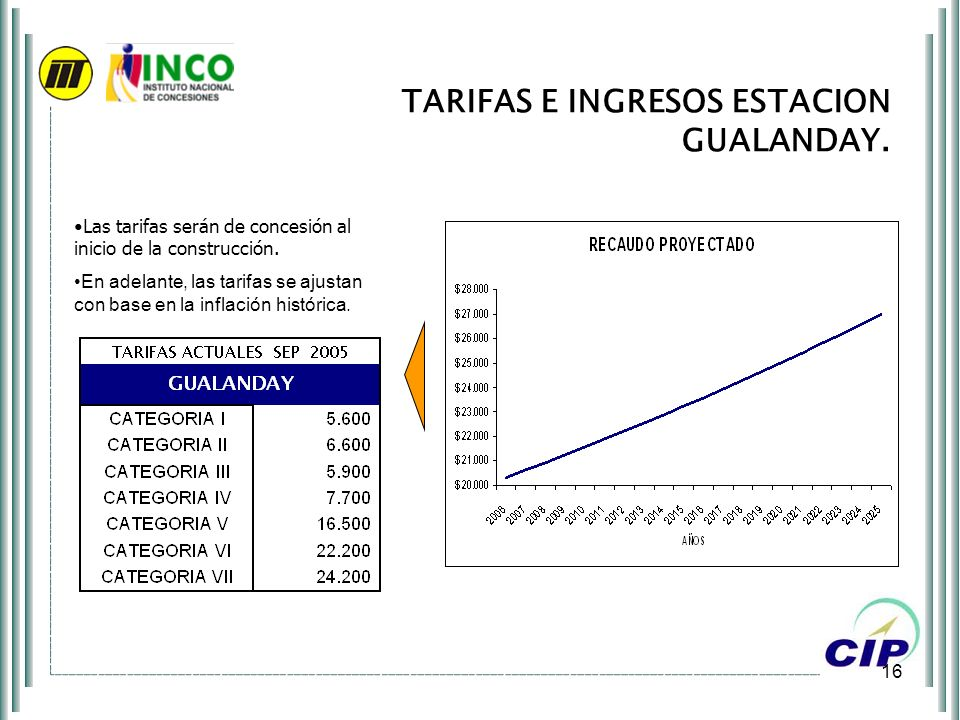 TARIFAS E INGRESOS ESTACION GUALANDAY.