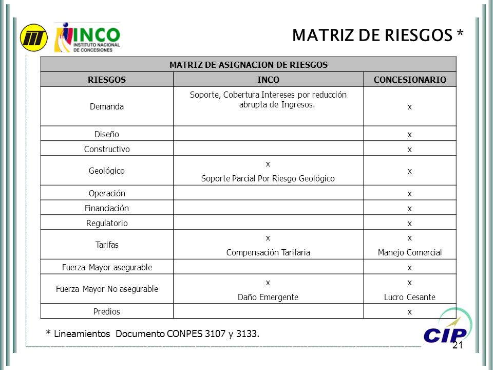 MATRIZ DE ASIGNACION DE RIESGOS