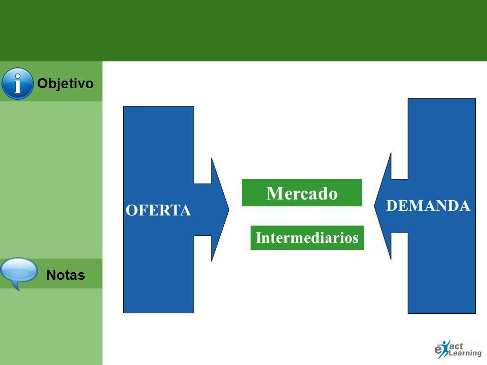 OFERTA Mercado DEMANDA Intermediarios