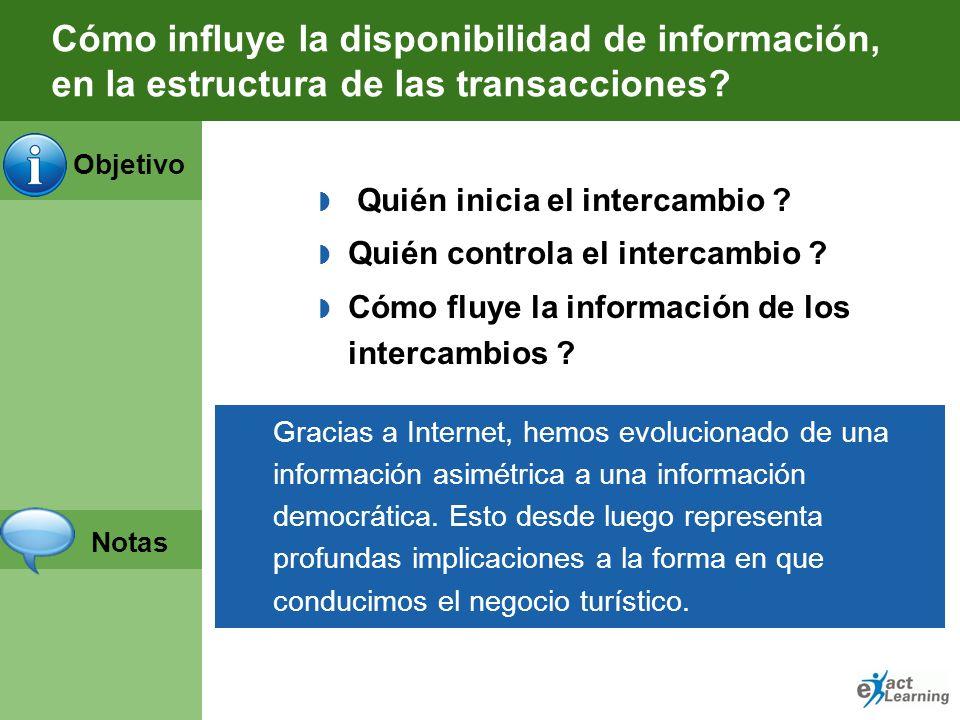 Cómo influye la disponibilidad de información, en la estructura de las transacciones