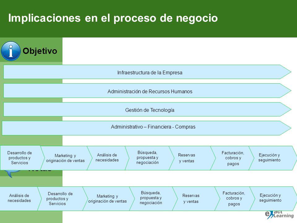 Implicaciones en el proceso de negocio