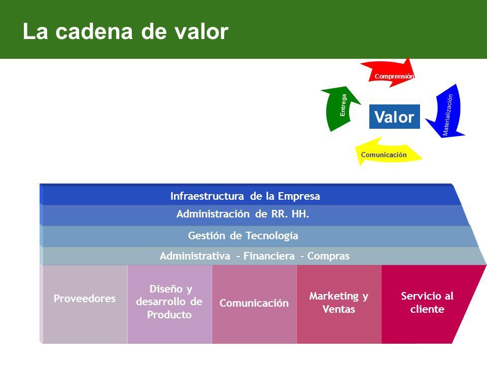Infraestructura de la Empresa Administración de RR. HH.