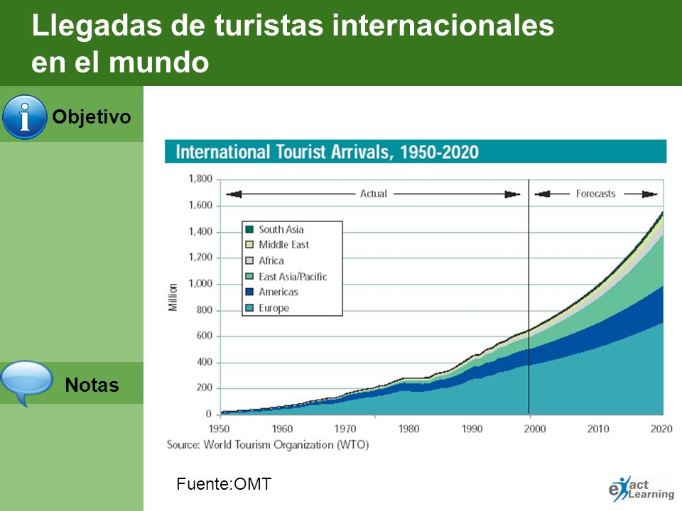 Llegadas de turistas internacionales en el mundo
