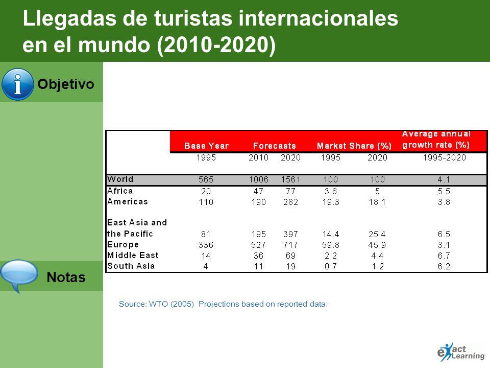 Llegadas de turistas internacionales en el mundo (2010-2020)