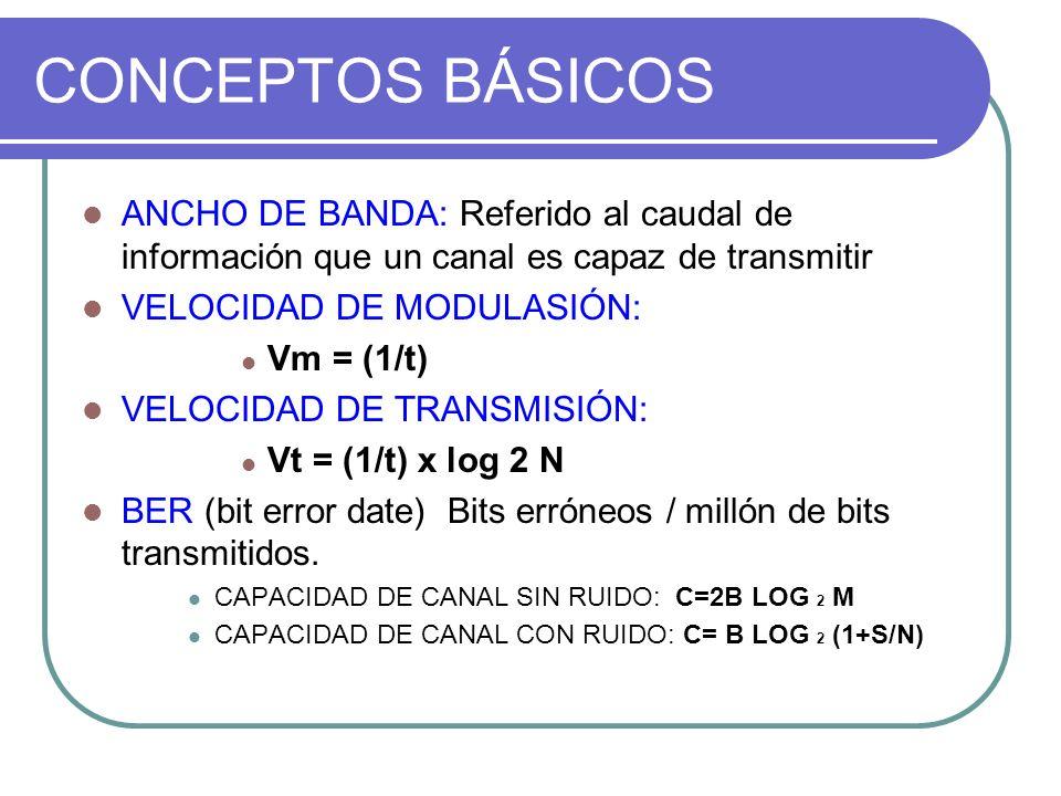 CONCEPTOS BÁSICOS ANCHO DE BANDA: Referido al caudal de información que un canal es capaz de transmitir.