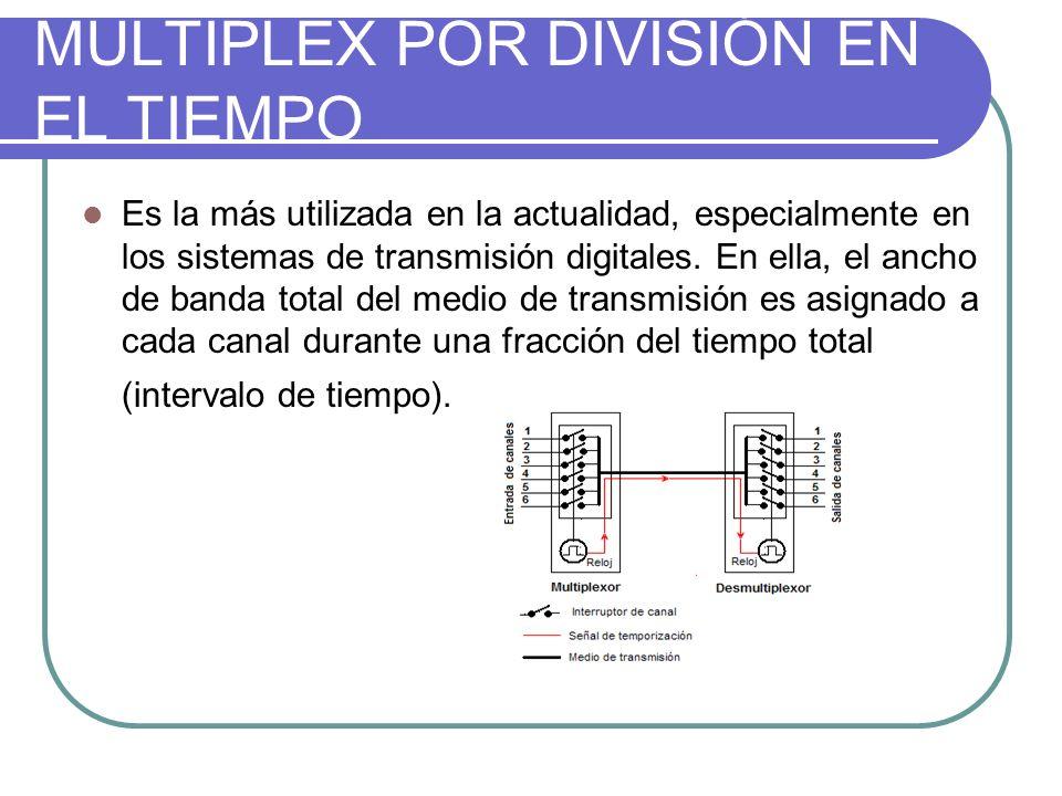 MULTIPLEX POR DIVISIÓN EN EL TIEMPO