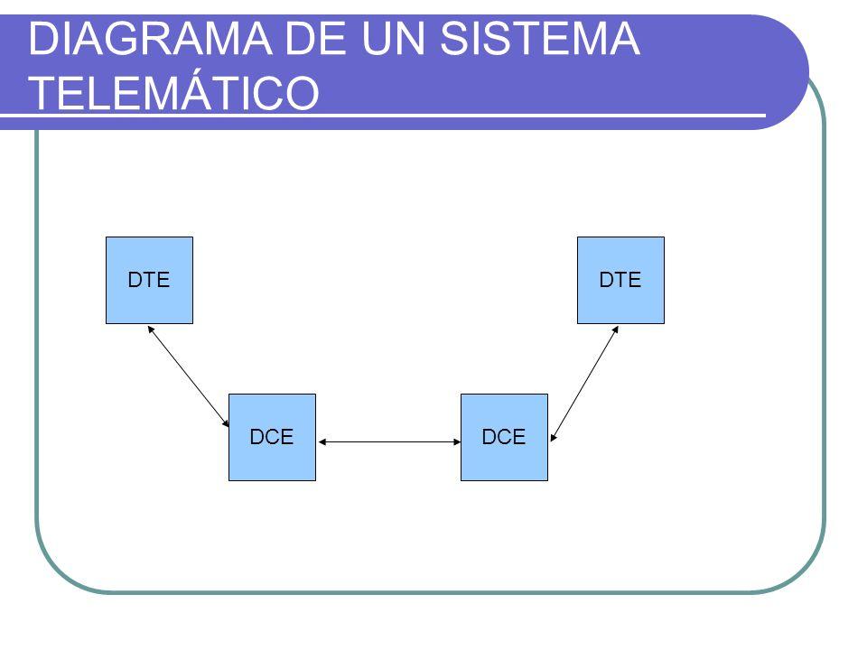 DIAGRAMA DE UN SISTEMA TELEMÁTICO