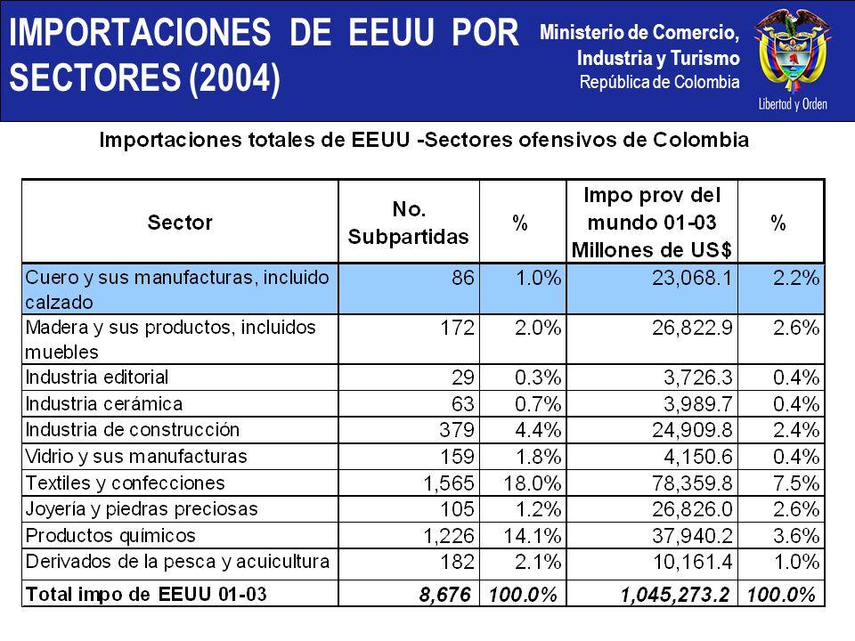 IMPORTACIONES DE EEUU POR SECTORES (2004)