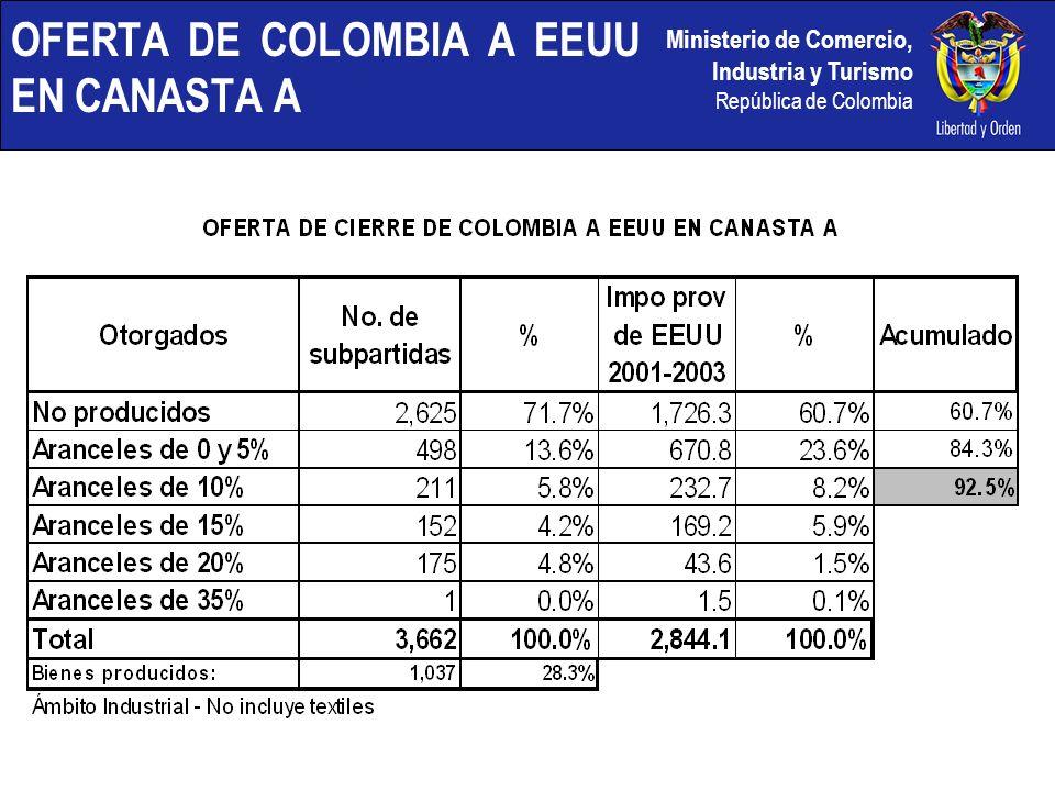OFERTA DE COLOMBIA A EEUU EN CANASTA A