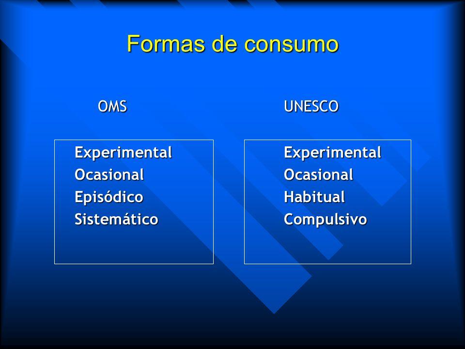 Formas de consumo OMS UNESCO Experimental Experimental