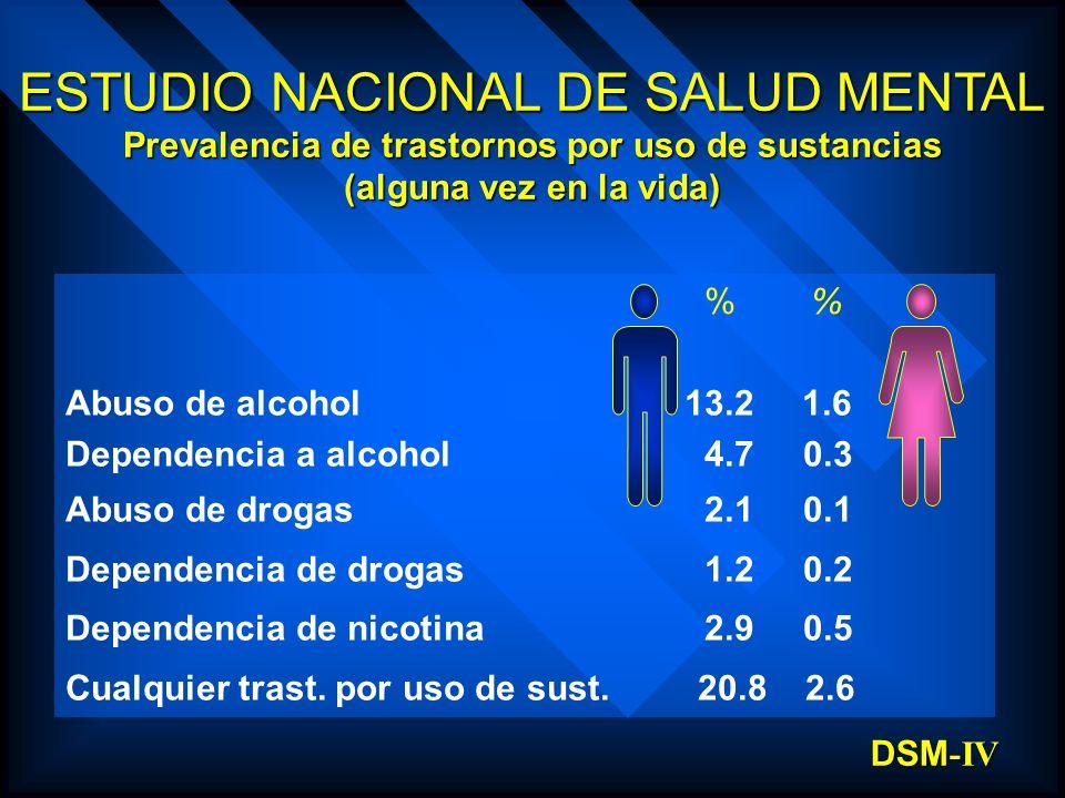 Prevalencia de trastornos por uso de sustancias
