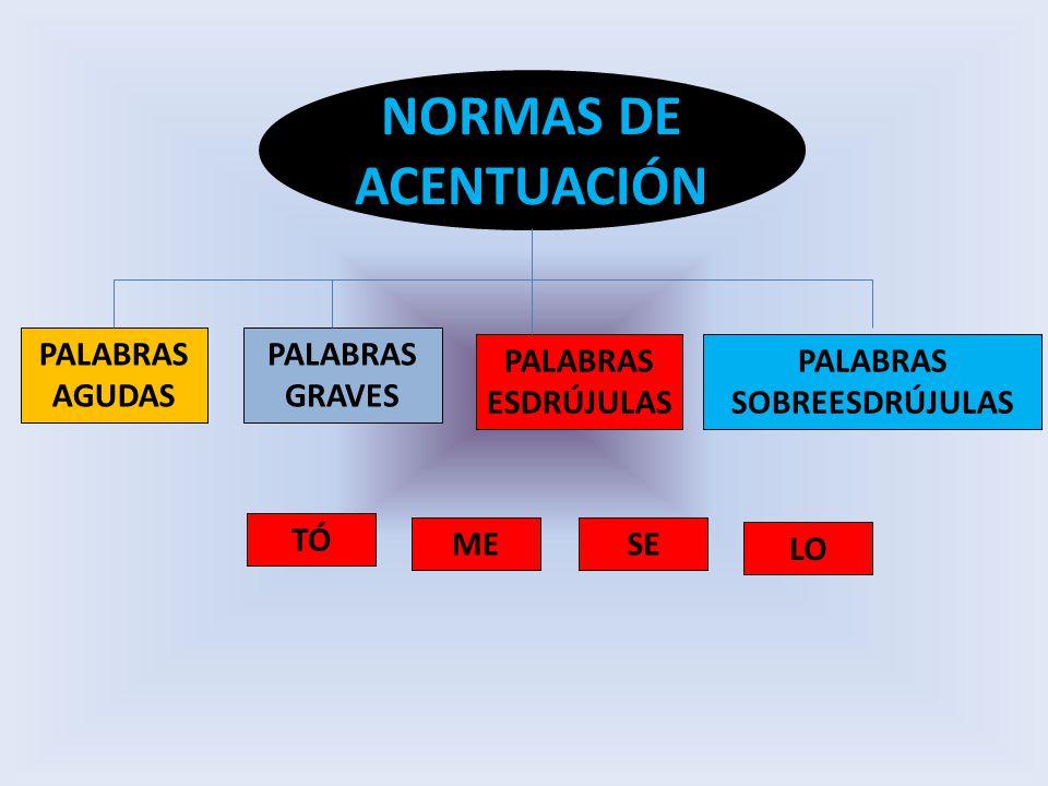NORMAS DE ACENTUACIÓN PALABRAS AGUDAS PALABRAS GRAVES PALABRAS