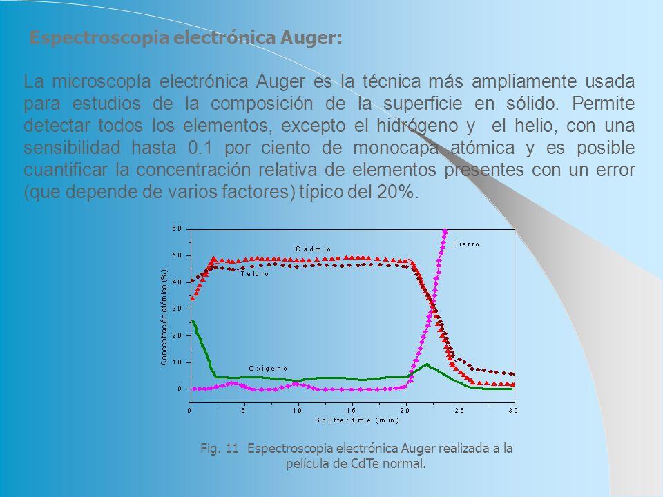 Espectroscopia electrónica Auger: