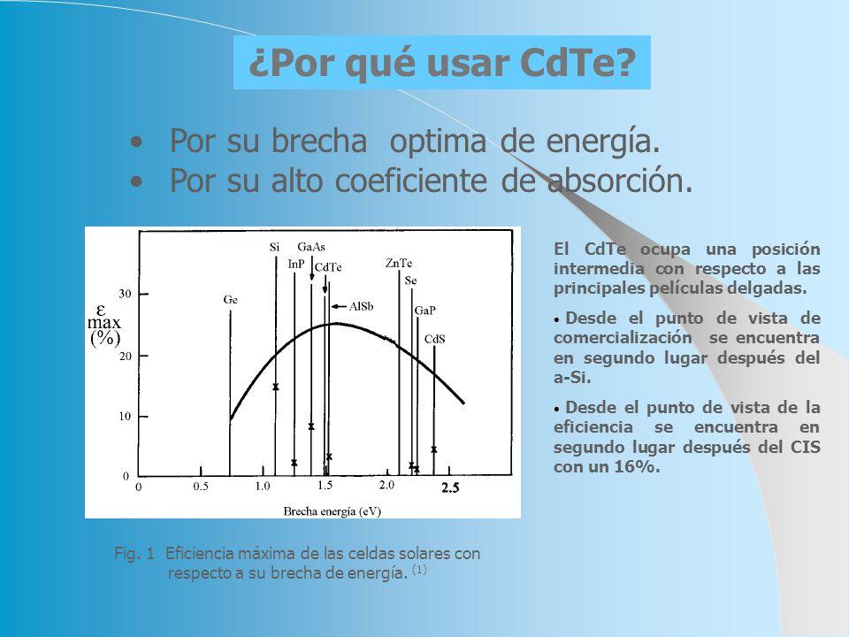 ¿Por qué usar CdTe Por su brecha optima de energía.