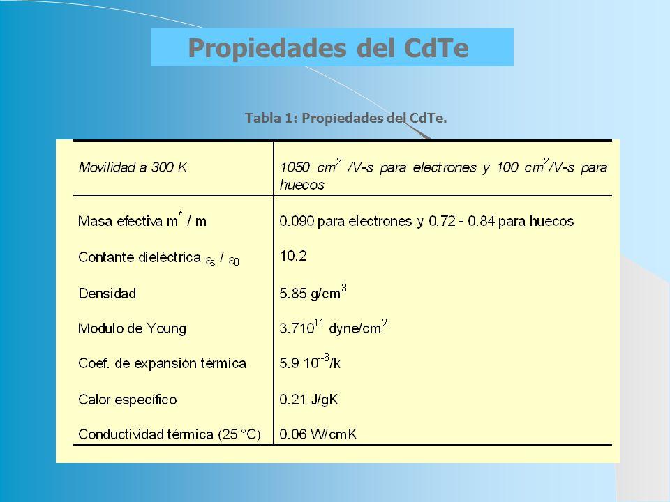 Tabla 1: Propiedades del CdTe.