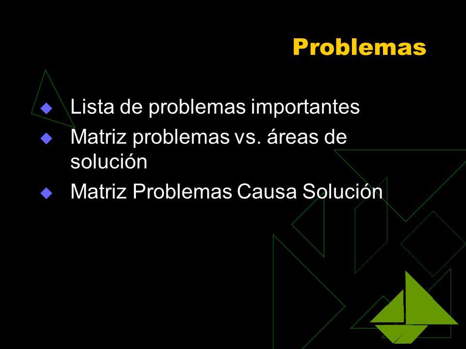 Problemas Lista de problemas importantes
