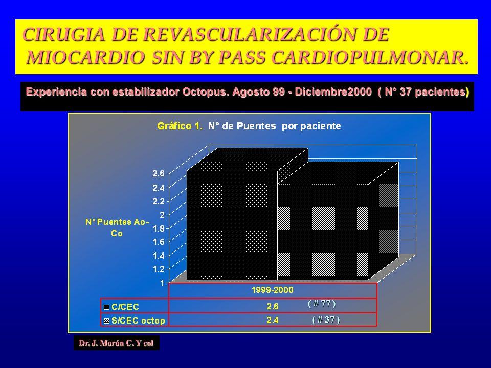 CIRUGIA DE REVASCULARIZACIÓN DE MIOCARDIO SIN BY PASS CARDIOPULMONAR.