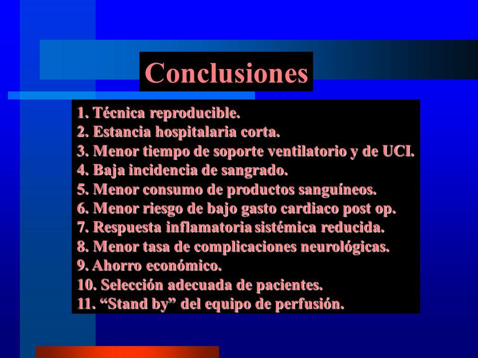Conclusiones 1. Técnica reproducible. 2. Estancia hospitalaria corta.