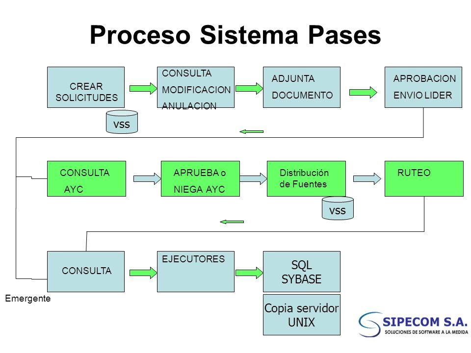 Proceso Sistema Pases vss vss SQL SYBASE Copia servidor UNIX CONSULTA