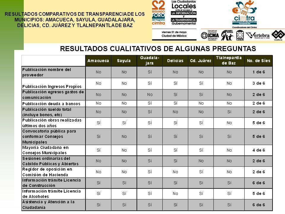RESULTADOS CUALITATIVOS DE ALGUNAS PREGUNTAS