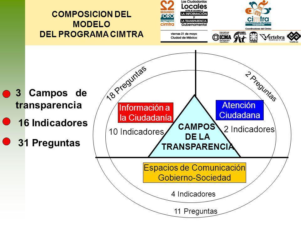 COMPOSICION DEL MODELO