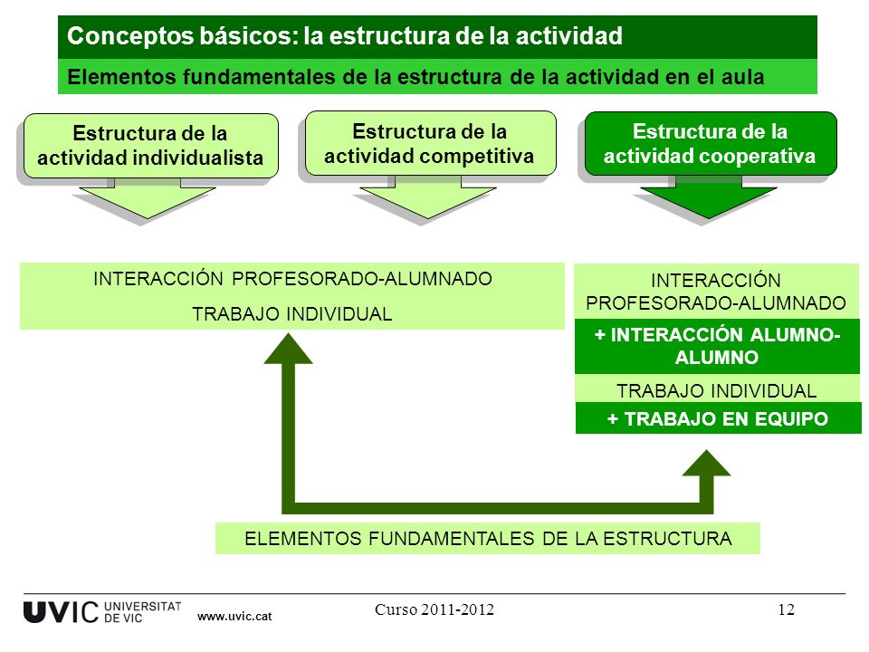 Conceptos básicos: la estructura de la actividad
